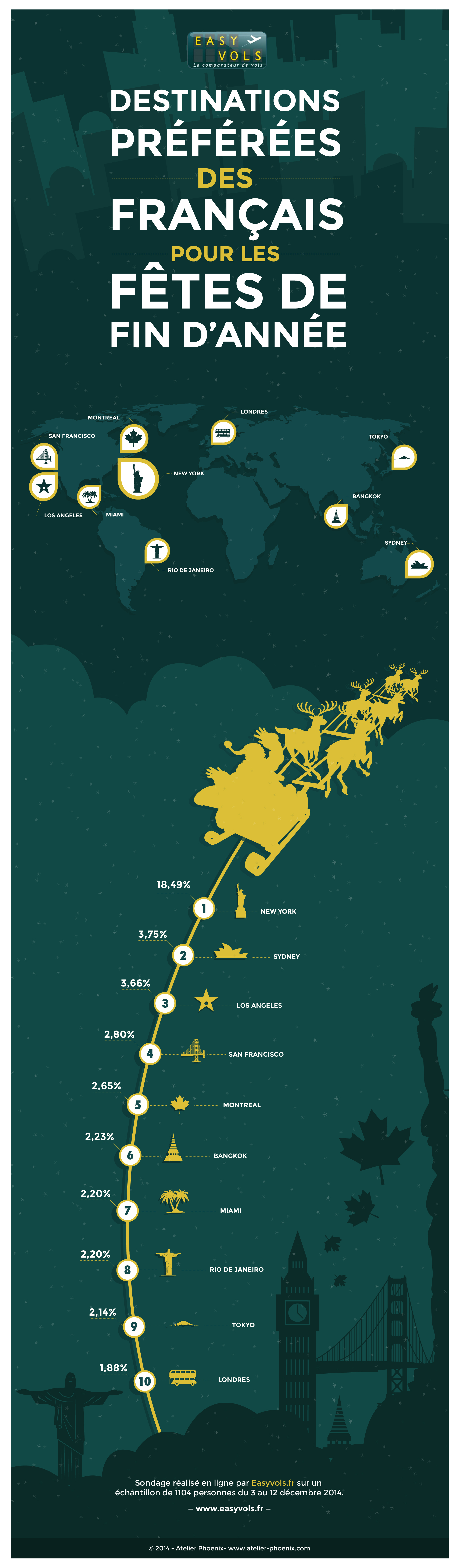 Easyvoyage_infographic_VDef