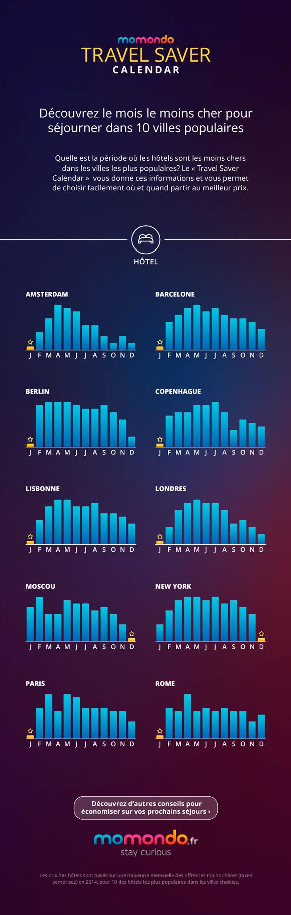 Travel saver calendar l 39 outil pour voyager petits prix for Les hotels pas cher